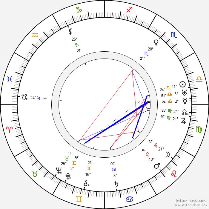 Hendrik Wijdeveld - Birth horoscope chart