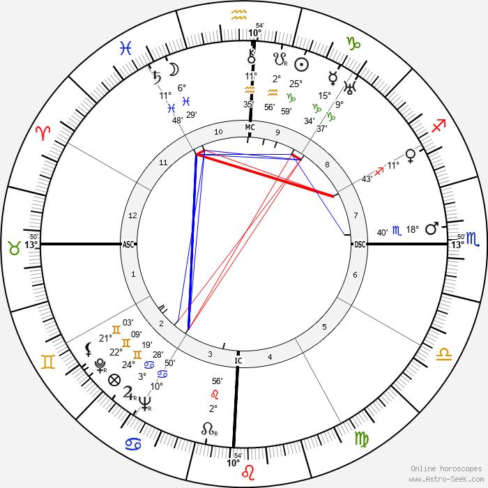 Henk Badings - Birth horoscope chart