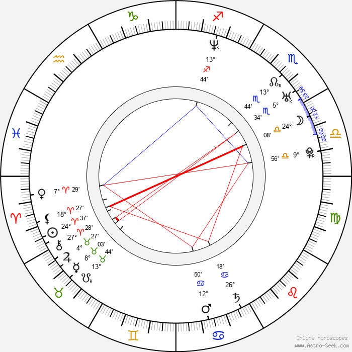 Henning Basse - Birth horoscope chart