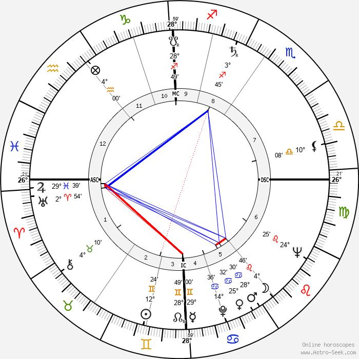 Henning Carlsen - Birth horoscope chart