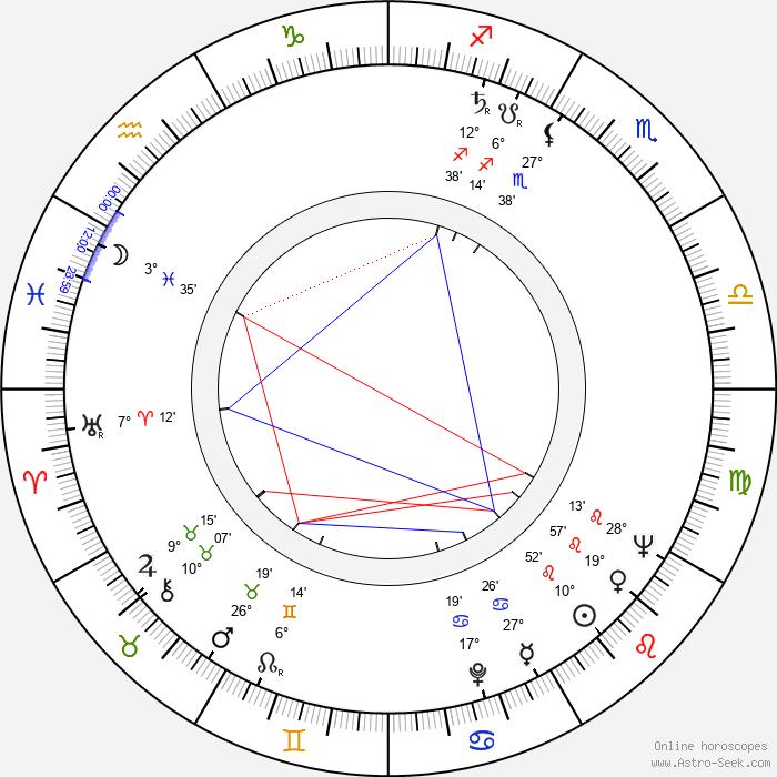 Henning Moritzen - Birth horoscope chart