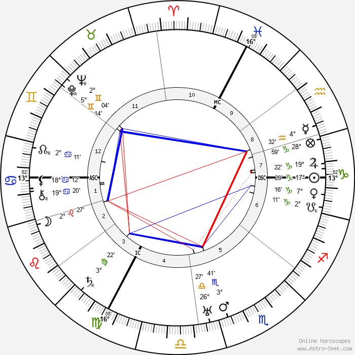 Henny Porten - Birth horoscope chart