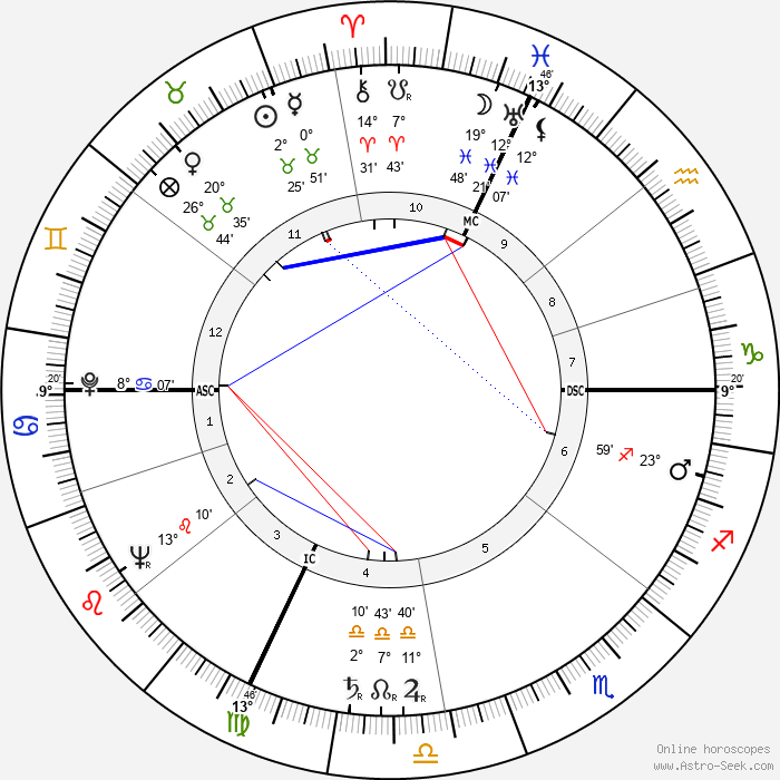 Henri Arnaudeau - Birth horoscope chart