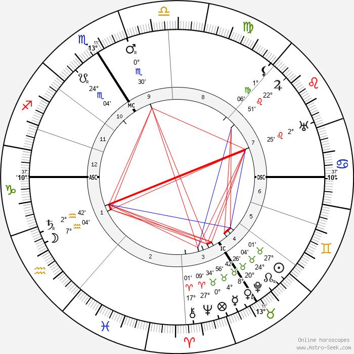 Henri Barbusse - Birth horoscope chart
