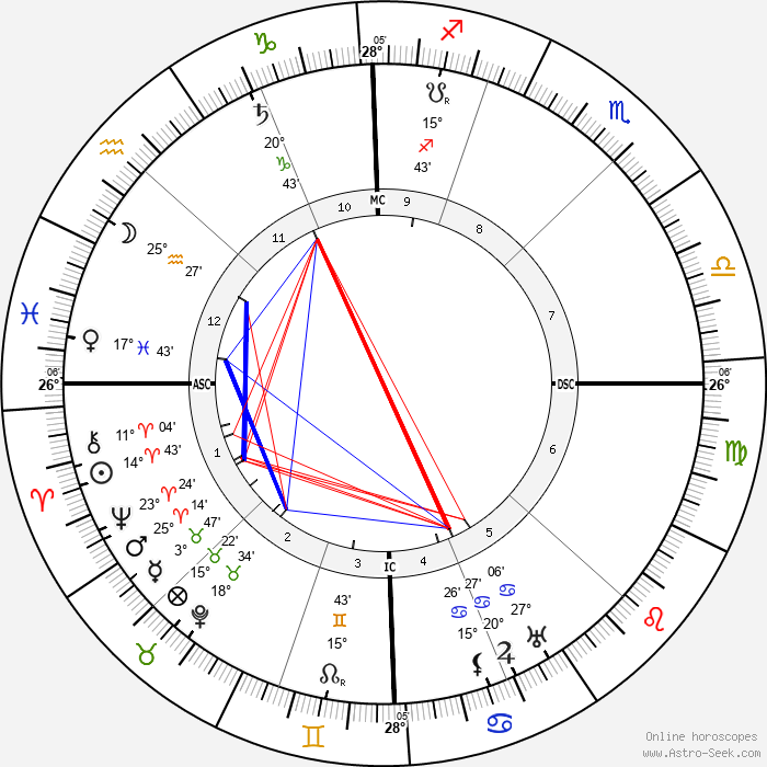 Henri Bataille - Birth horoscope chart