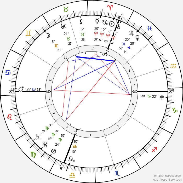 Henri Bertrand - Birth horoscope chart