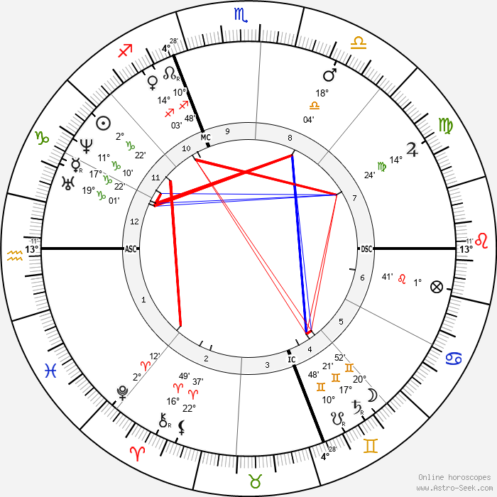 Henri Bornier - Birth horoscope chart