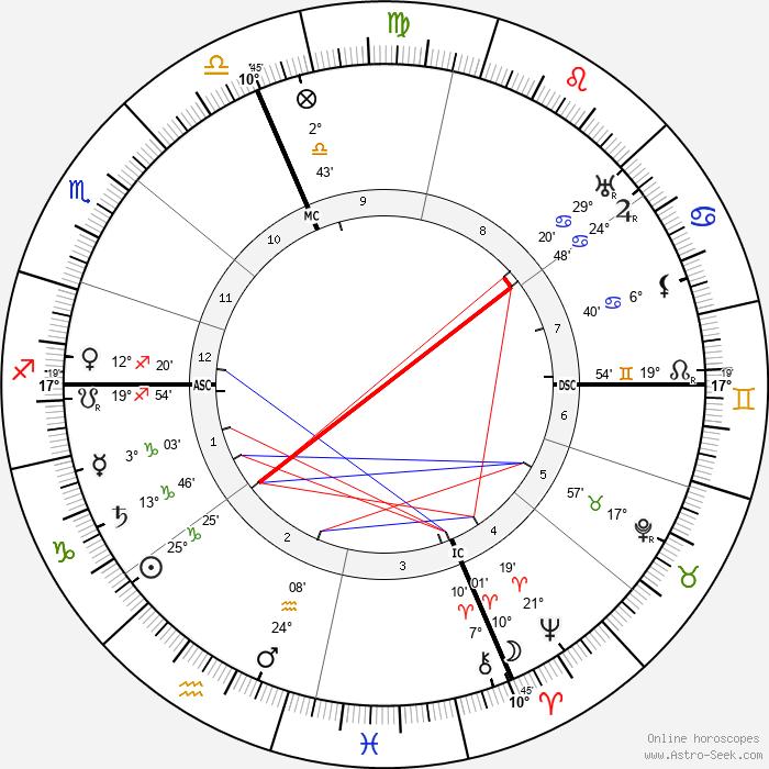 Henri Busser - Birth horoscope chart