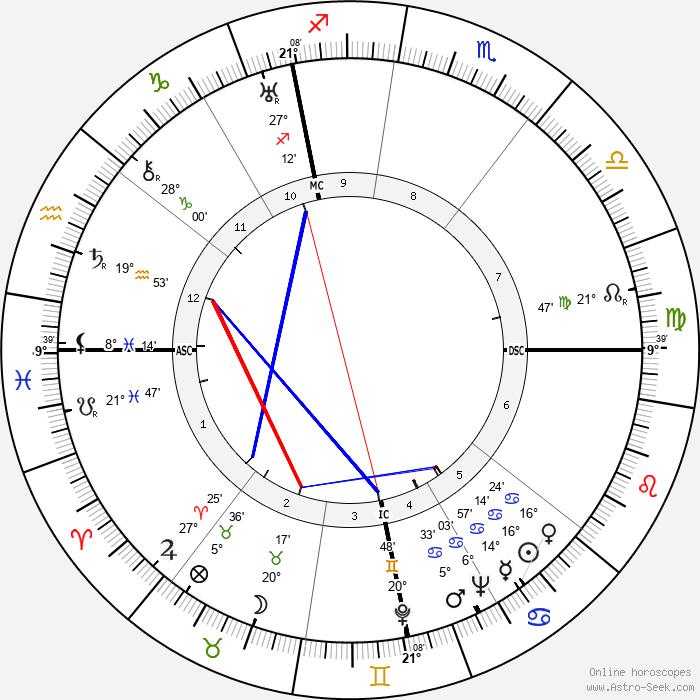 Henri Cartan - Birth horoscope chart