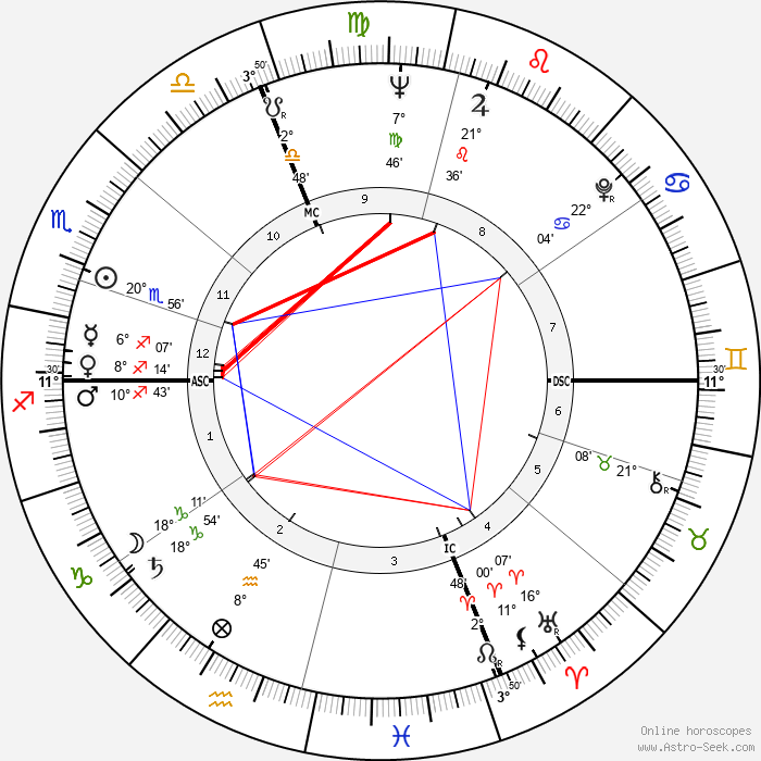 Henri Chapier - Birth horoscope chart