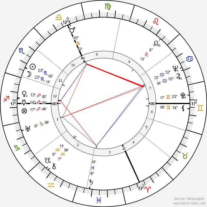 Henri Charrière - Birth horoscope chart