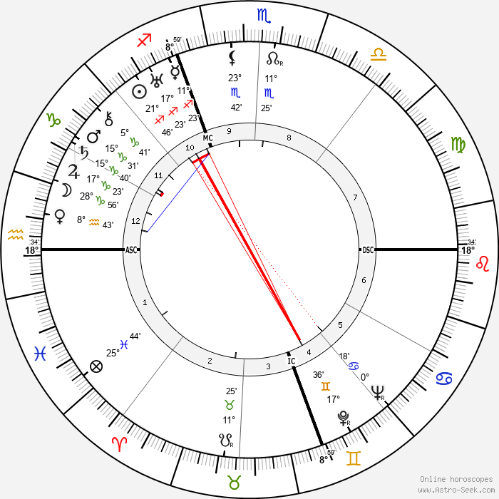 Henri Cochet - Birth horoscope chart