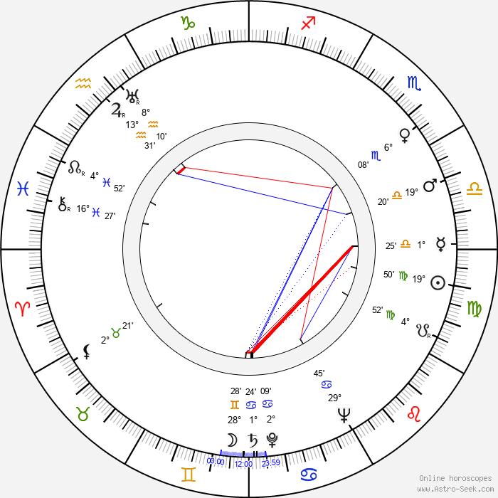 Henri Cogan - Birth horoscope chart
