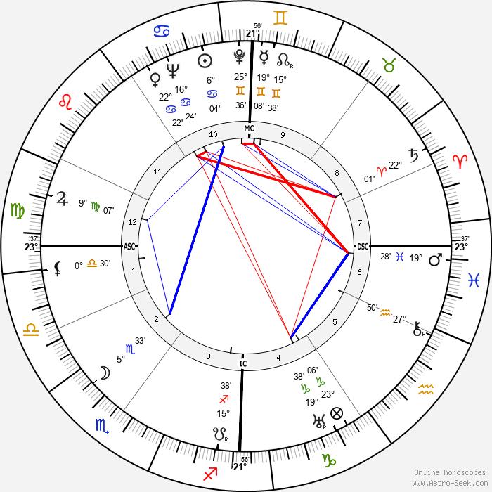 Henri Coutet - Birth horoscope chart