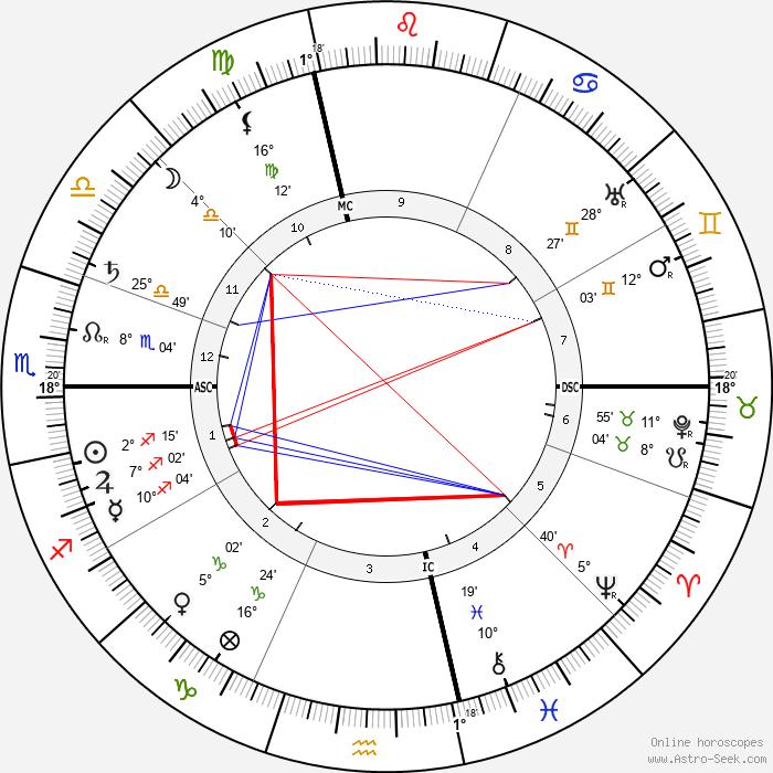 Henri de Toulouse-Lautrec - Birth horoscope chart