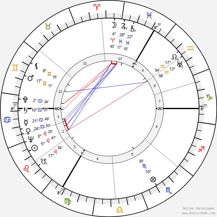 Henri Decaë - Birth horoscope chart