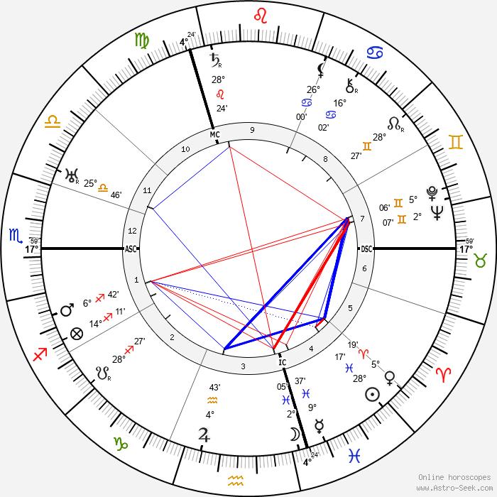 Henri Decoin - Birth horoscope chart