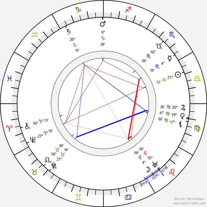 Henri Delannoy - Birth horoscope chart