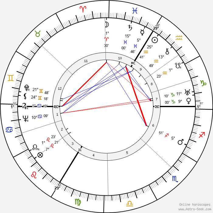 Henri Delmer - Birth horoscope chart