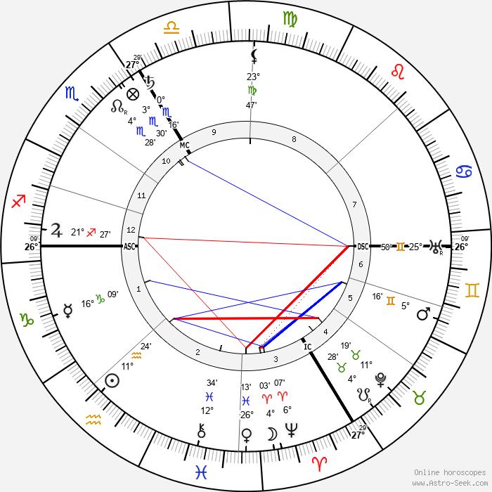 Henri Desgrange - Birth horoscope chart