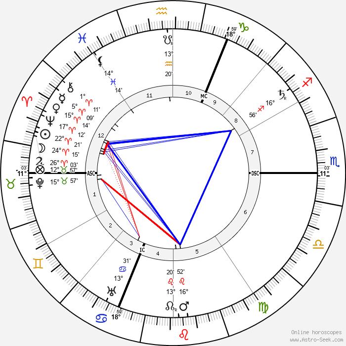 Henri Desire Landru - Birth horoscope chart