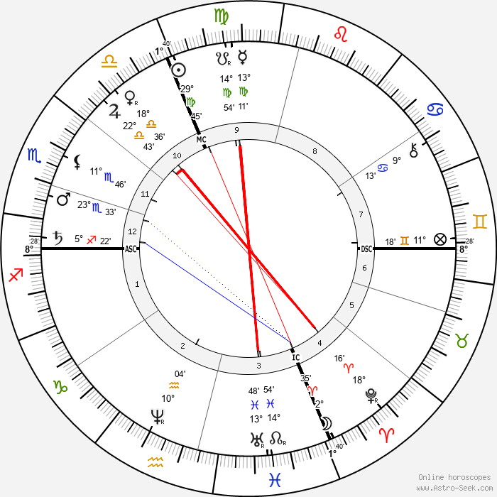 Henri Dorie - Birth horoscope chart