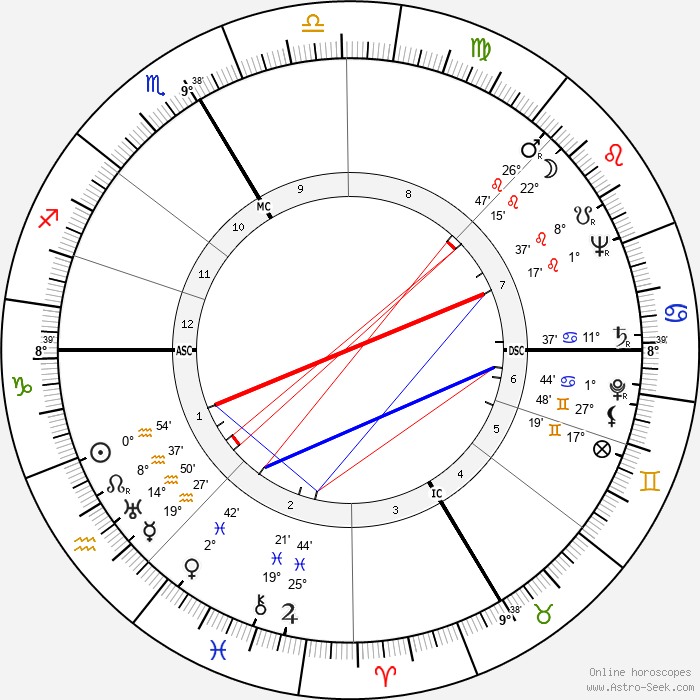 Henri Dutilleux - Birth horoscope chart