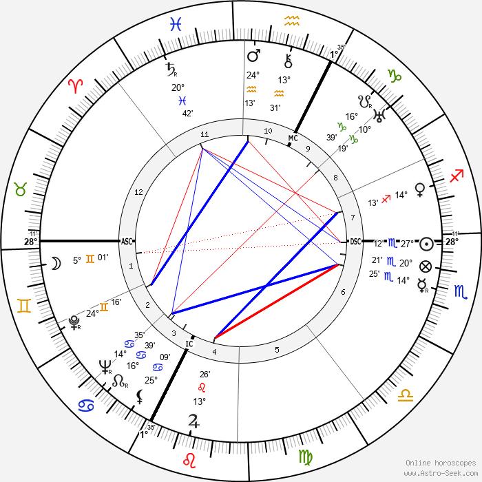 Henri-Georges Clouzot - Birth horoscope chart
