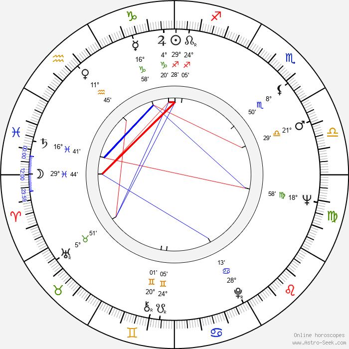 Henri Guybet - Birth horoscope chart