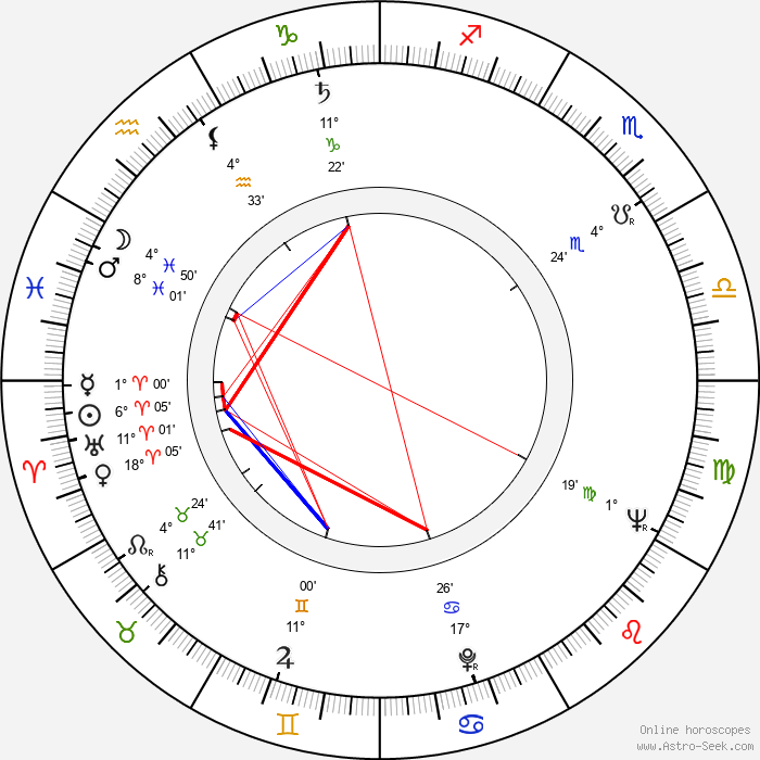 Henri-Jacques Huet - Birth horoscope chart