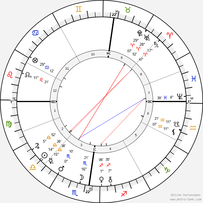 Henri Louis Le Chatelier - Birth horoscope chart