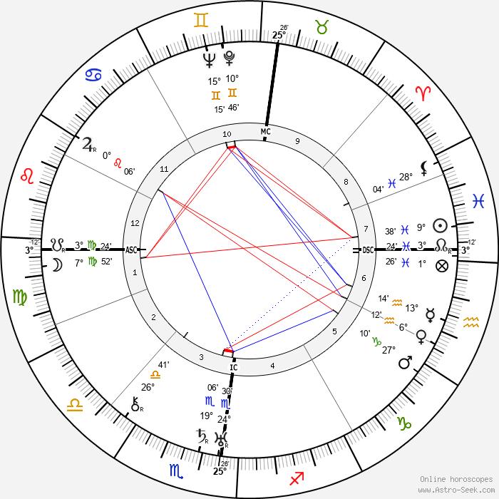 Henri Mangin - Birth horoscope chart