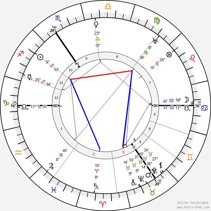 Henri Meijers - Birth horoscope chart