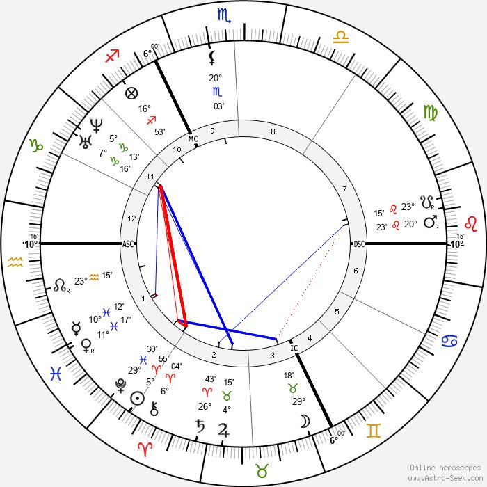 Henri Murger - Birth horoscope chart
