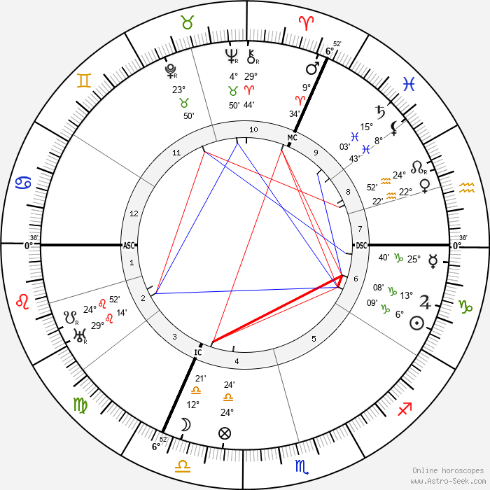Henri Paucot - Birth horoscope chart