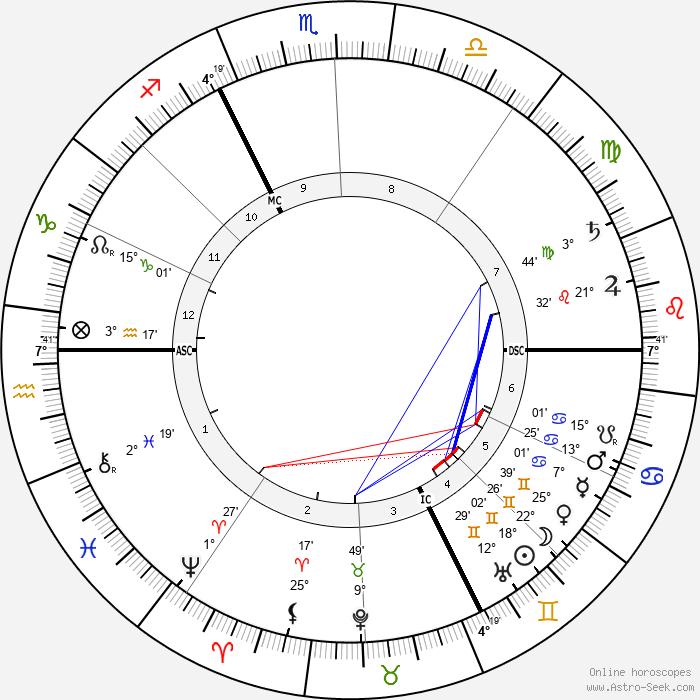 Henri Selva - Birth horoscope chart
