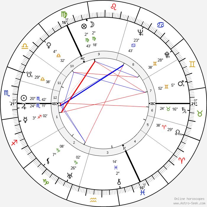 Henri Troyat - Birth horoscope chart