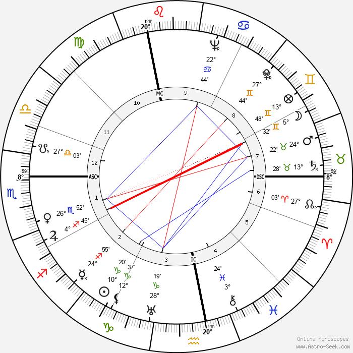 Henri Vincenot - Birth horoscope chart