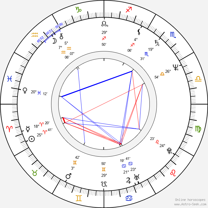 Henri von Luxemburg - Birth horoscope chart