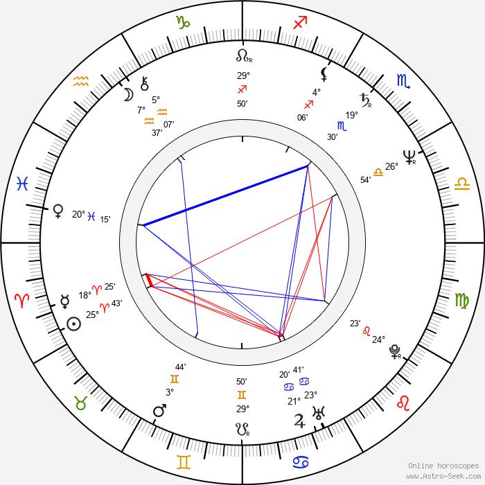 Henri von Luxemburg - Birth horoscope chart