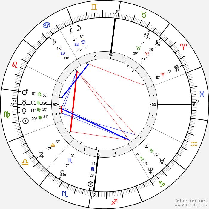Henriette Schrader-Breymann - Birth horoscope chart