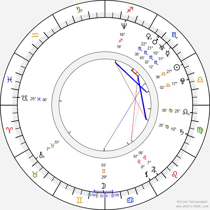 Henrik Klingenberg - Birth horoscope chart
