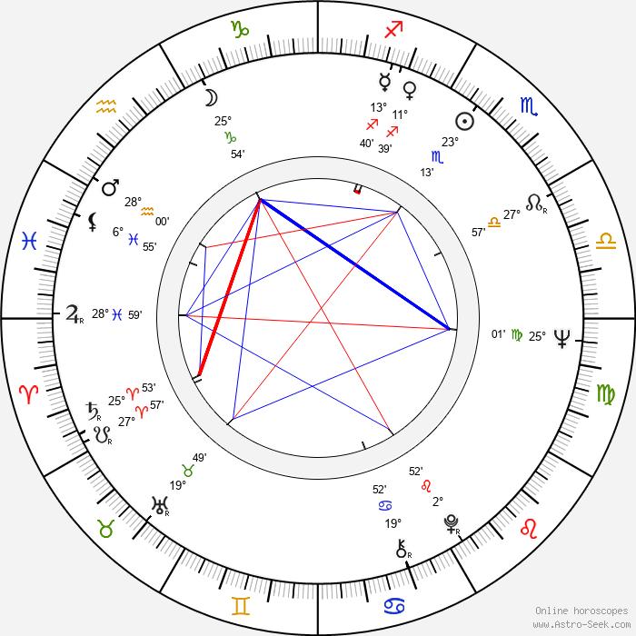 Henrik Otto Donner - Birth horoscope chart