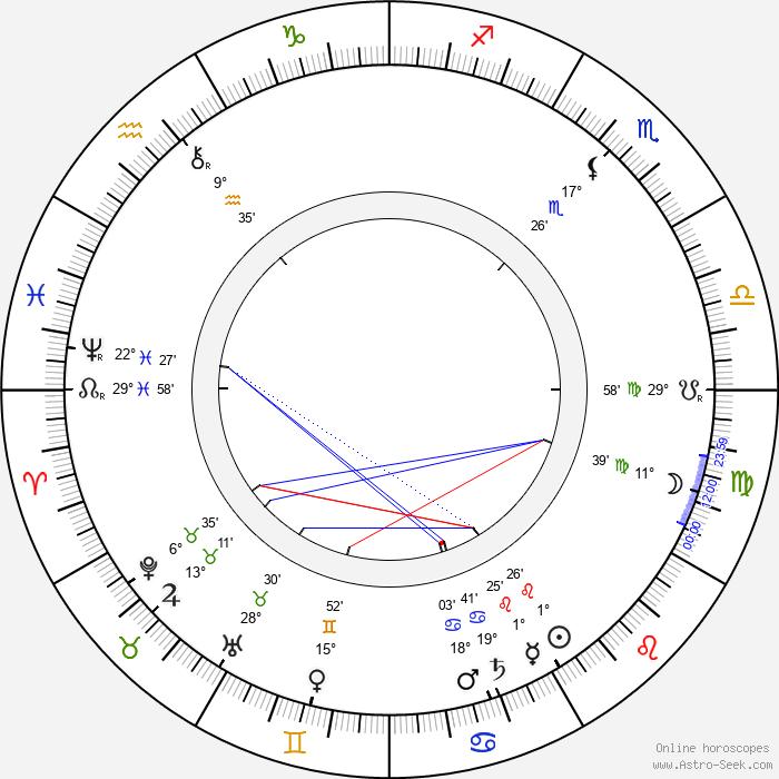 Henrik Pontoppidan - Birth horoscope chart