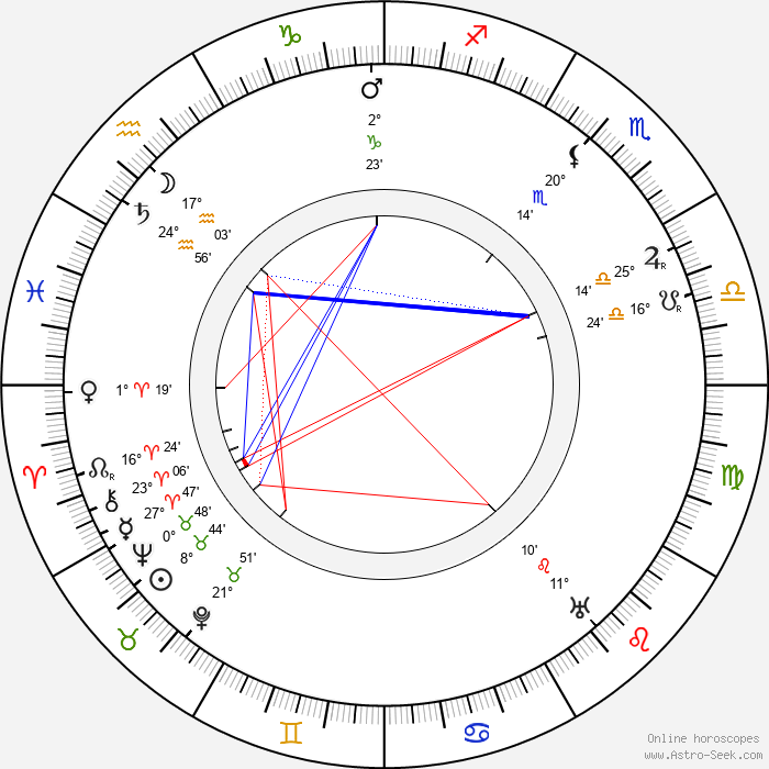 Henry A. Barrows - Birth horoscope chart