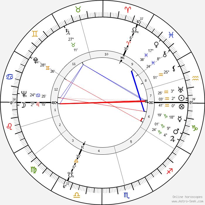 Henry Bauchau - Birth horoscope chart