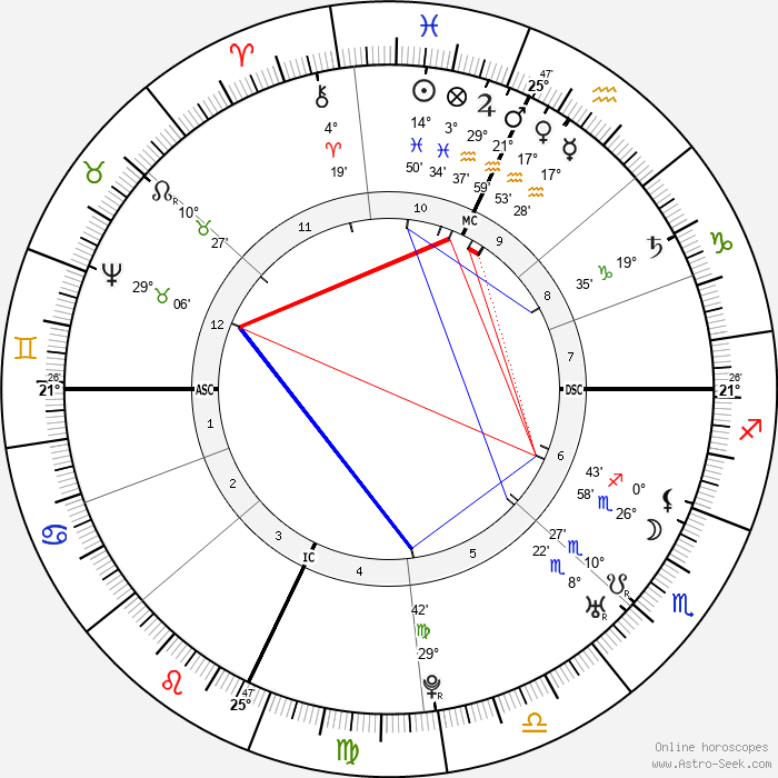 Henry Benedict Stuart - Birth horoscope chart
