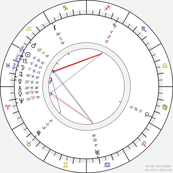Henry Bergman - Birth horoscope chart