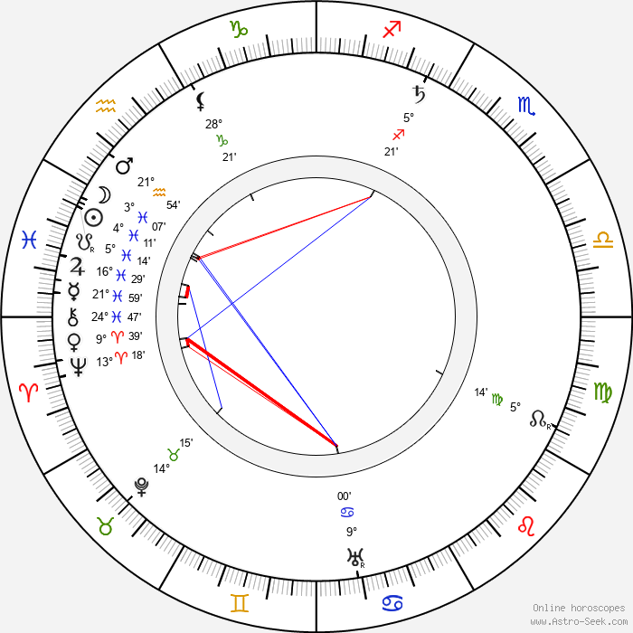 Henry Bergman - Birth horoscope chart