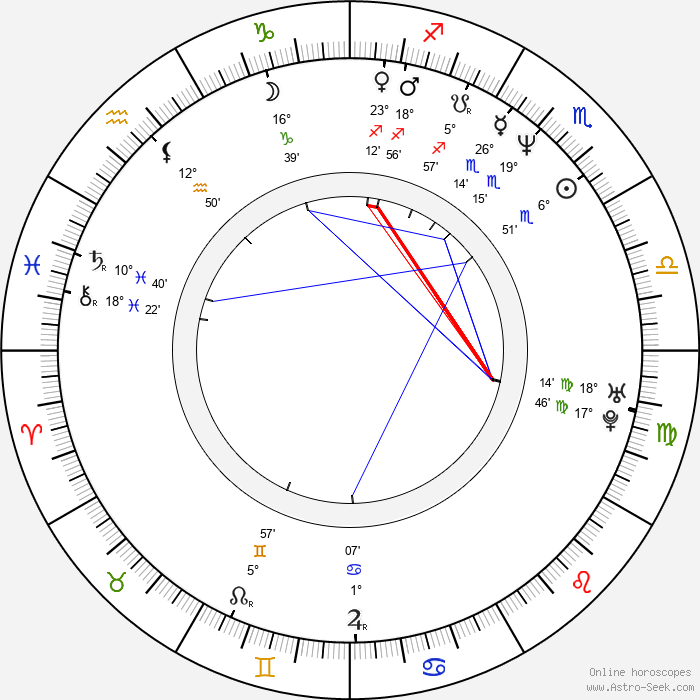 Henry Braham - Birth horoscope chart